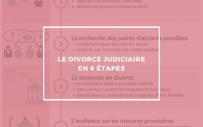 Le divorce judiciaire en 6 étapes