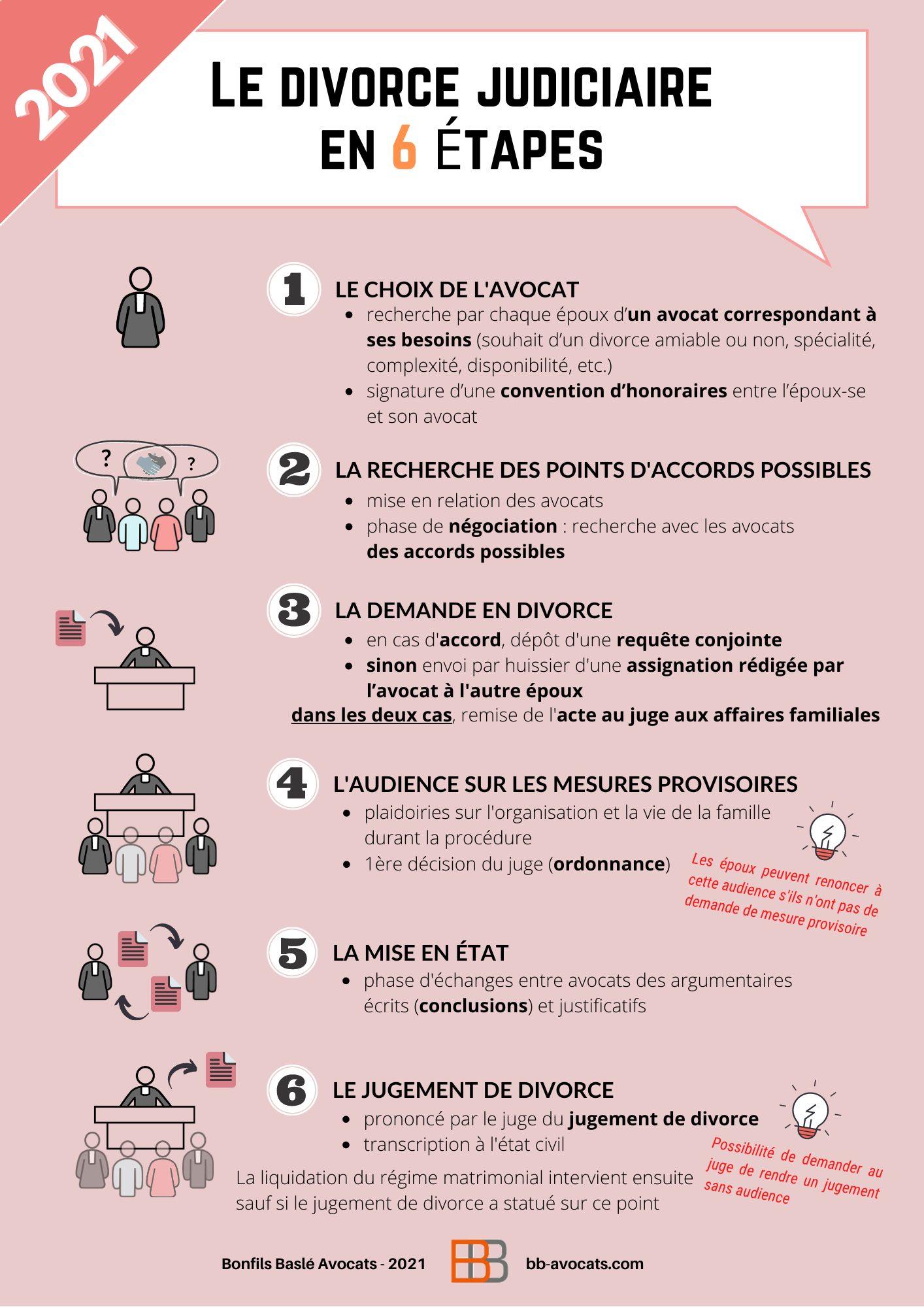Infographie - Le nouveau divorce judiciaire en 6 étapes - 1er Janvier 2021